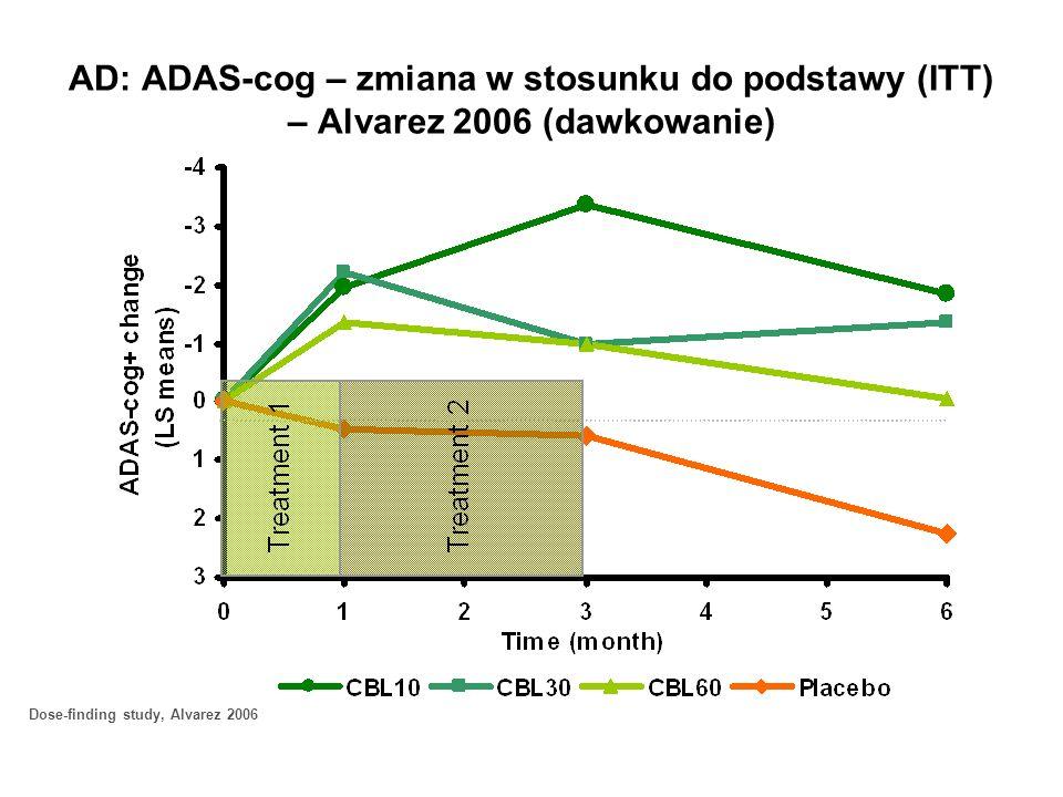 AD: ADAS-cog – zmiana w stosunku do podstawy (ITT) – Alvarez 2006 (dawkowanie)