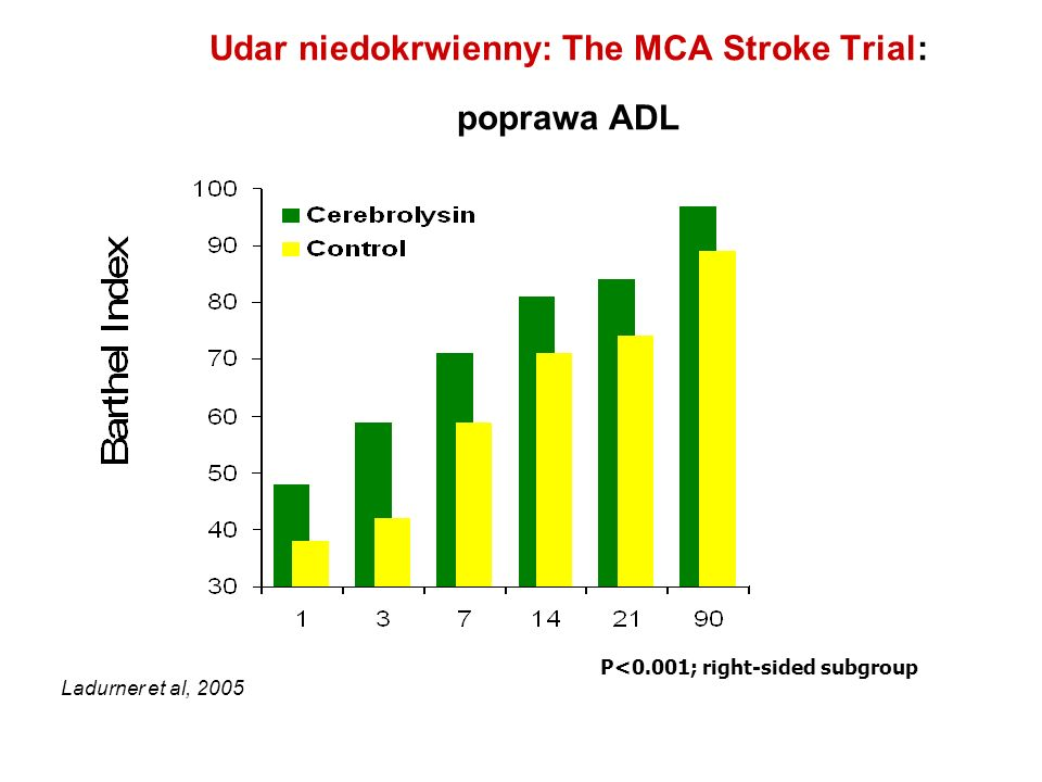 Udar niedokrwienny: The MCA Stroke Trial: poprawa ADL