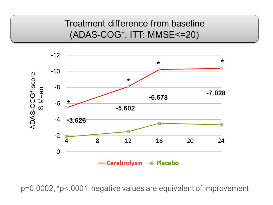 Treatment difference from baseline (ADAS-COG+, ITT: MMSE<=20)