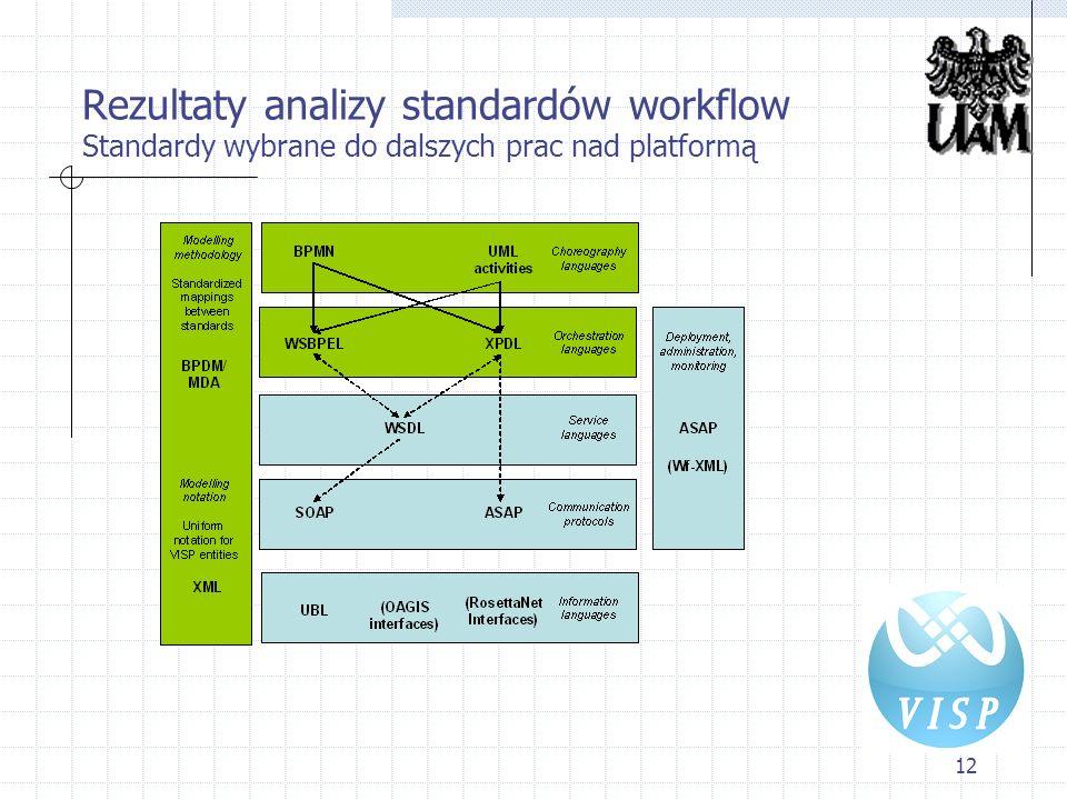 Rezultaty analizy standardów workflow Standardy wybrane do dalszych prac nad platformą