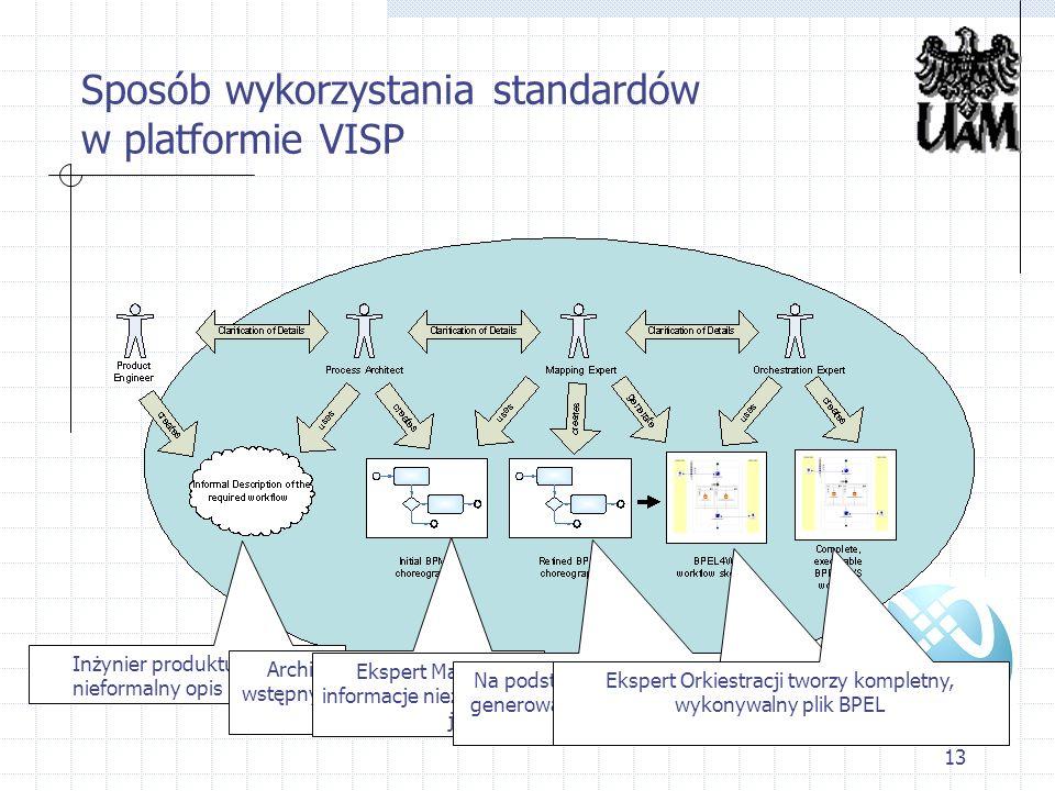 Sposób wykorzystania standardów w platformie VISP