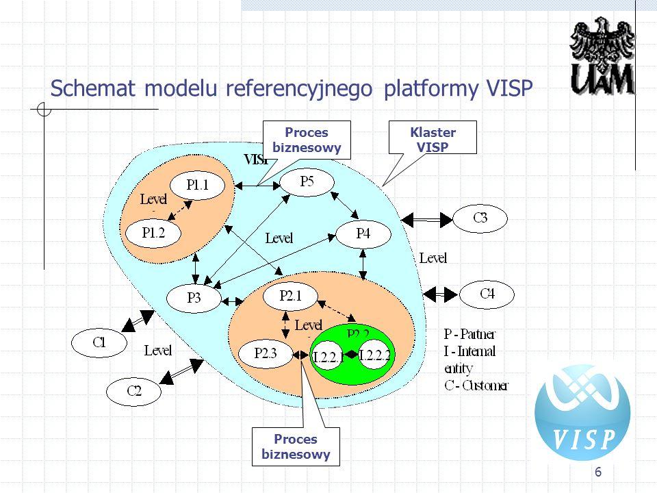 Schemat modelu referencyjnego platformy VISP