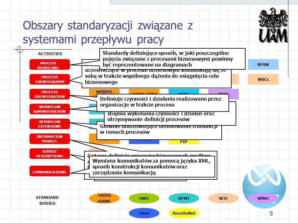 Obszary standaryzacji związane z systemami przepływu pracy