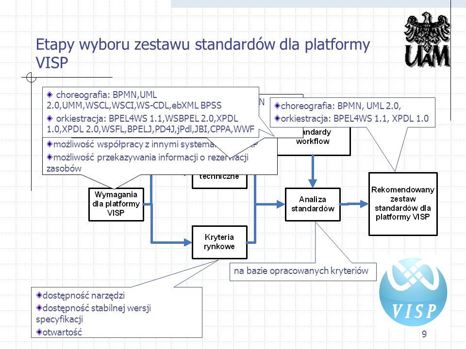 Etapy wyboru zestawu standardów dla platformy VISP