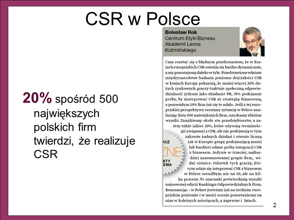 CSR w Polsce 20% spośród 500 największych polskich firm twierdzi, że realizuje CSR