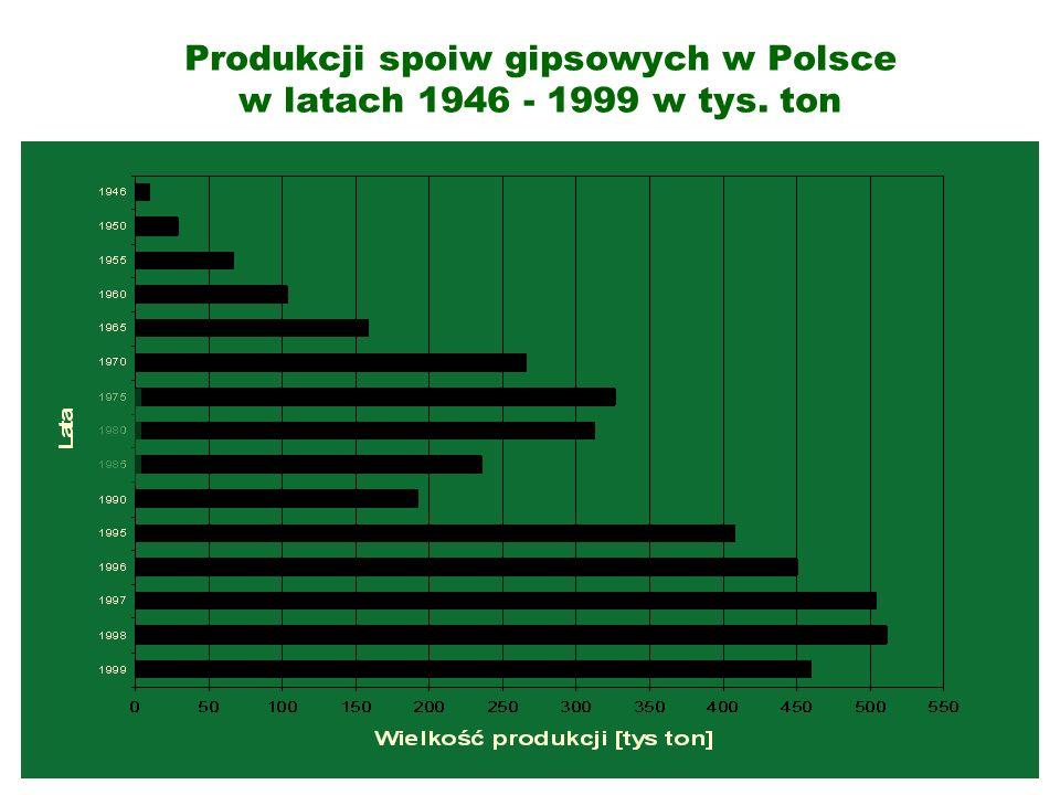Produkcji spoiw gipsowych w Polsce w latach 1946 - 1999 w tys. ton
