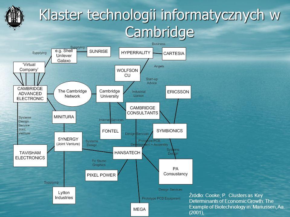 Klaster technologii informatycznych w Cambridge