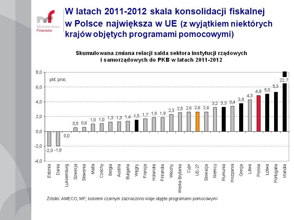 W latach 2011-2012 skala konsolidacji fiskalnej w Polsce największa w UE (z wyjątkiem niektórych krajów objętych programami pomocowymi)