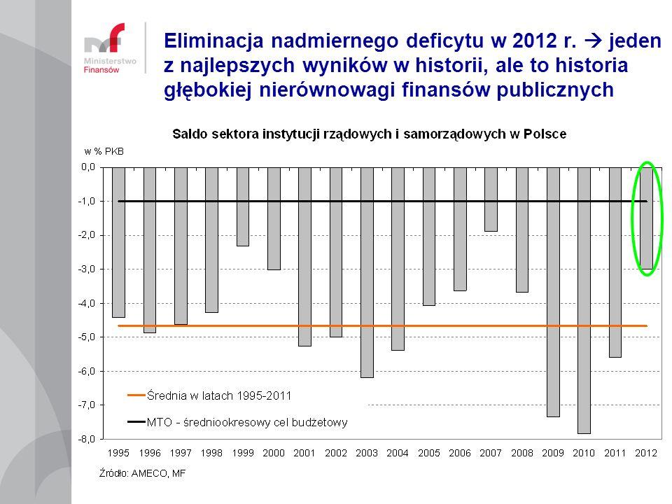 Eliminacja nadmiernego deficytu w 2012 r