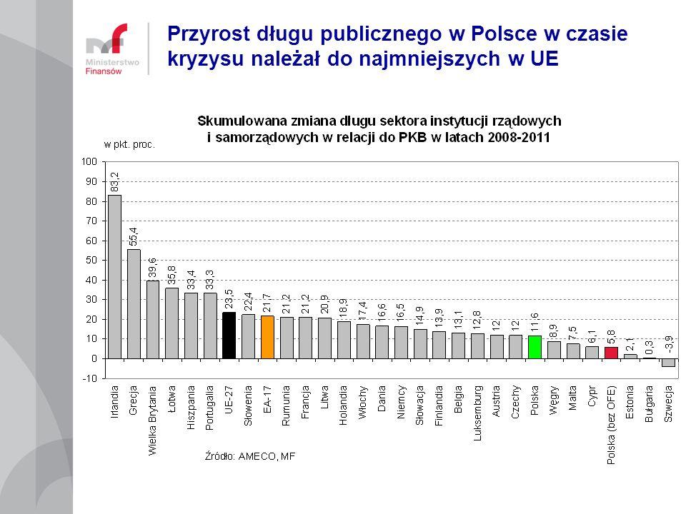 Przyrost długu publicznego w Polsce w czasie kryzysu należał do najmniejszych w UE