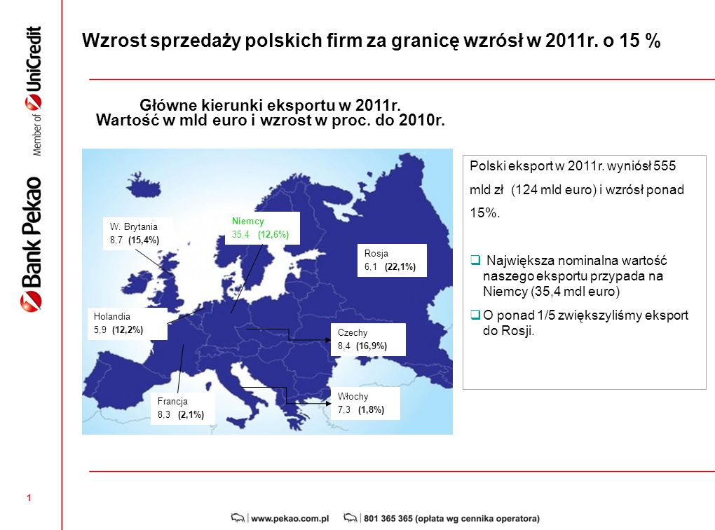 Wzrost sprzedaży polskich firm za granicę wzrósł w 2011r. o 15 %
