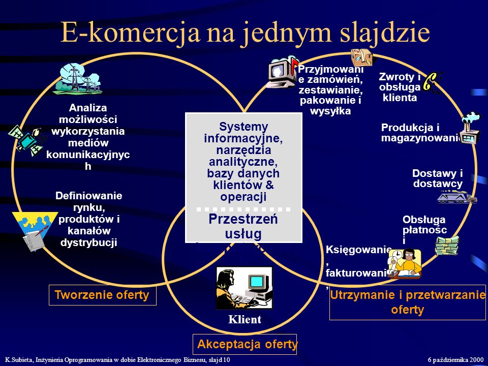 E-komercja na jednym slajdzie