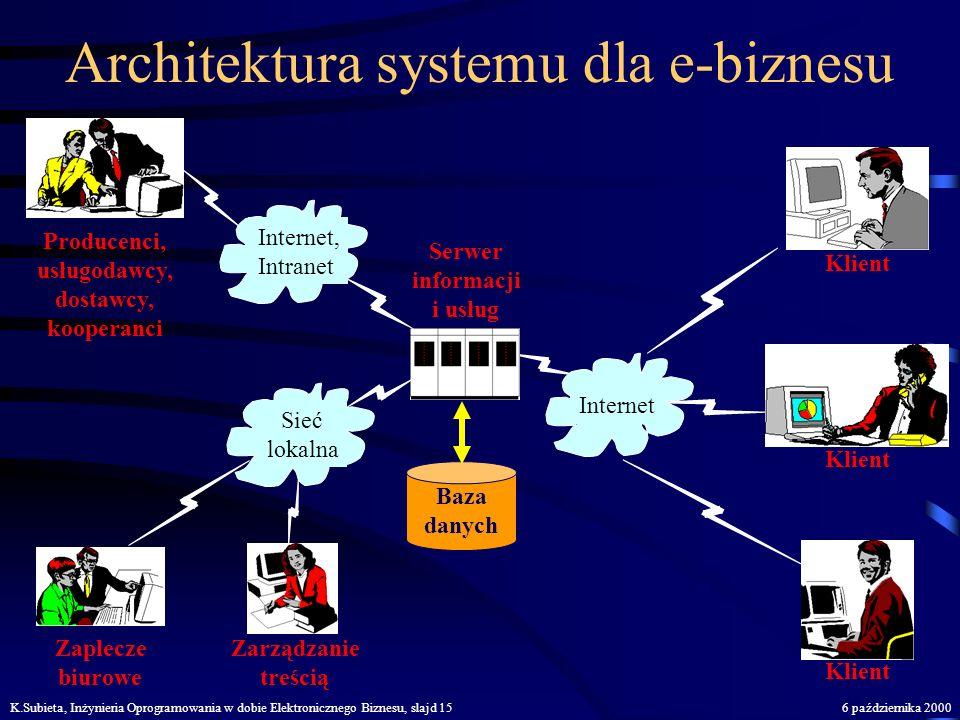 Architektura systemu dla e-biznesu