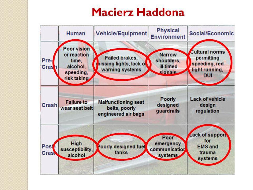 Macierz Haddona