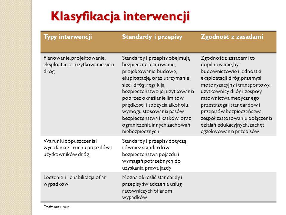 Klasyfikacja interwencji