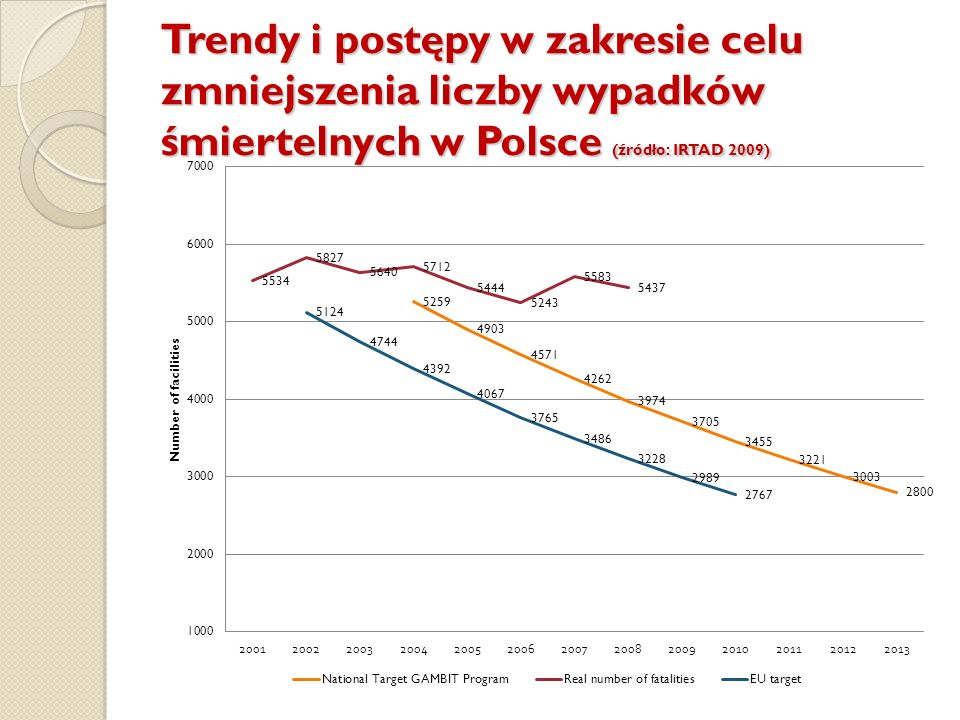 Trendy i postępy w zakresie celu zmniejszenia liczby wypadków śmiertelnych w Polsce (źródło: IRTAD 2009)