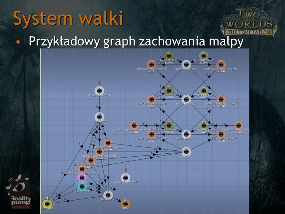 System walki Przykładowy graph zachowania małpy