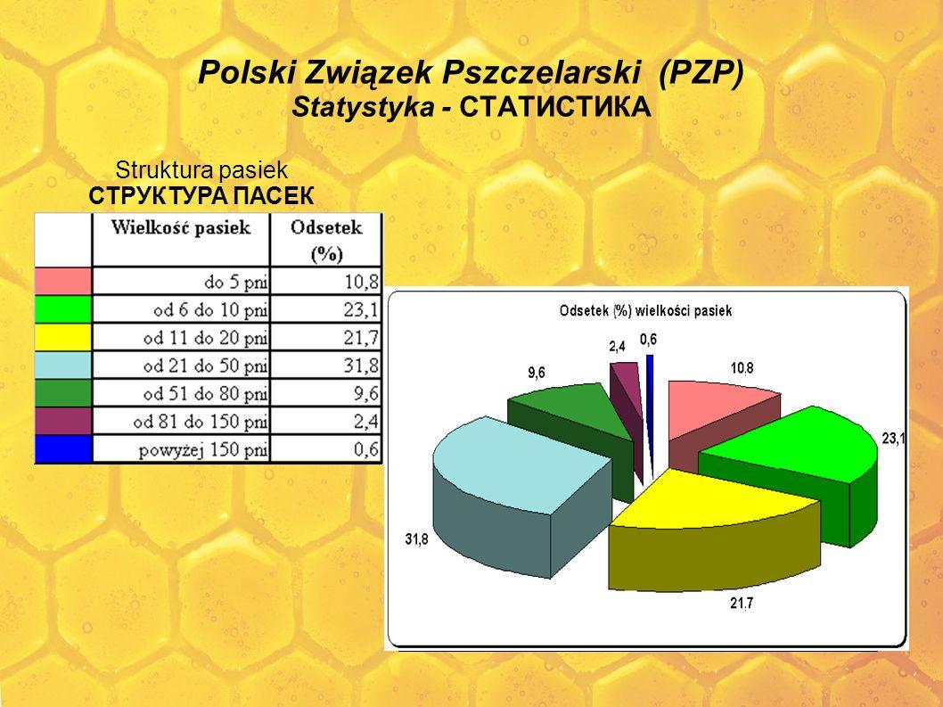Polski Związek Pszczelarski (PZP) Statystyka - СТАТИСТИКА