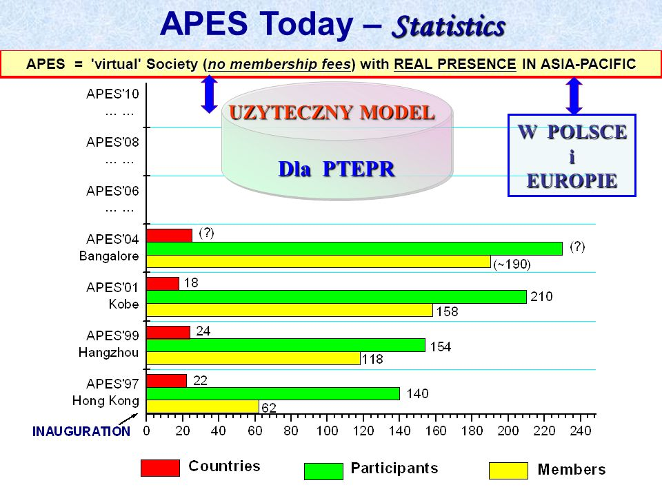 APES Today – Statistics
