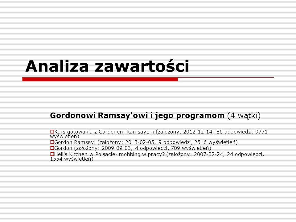 Analiza zawartości Gordonowi Ramsay owi i jego programom (4 wątki)