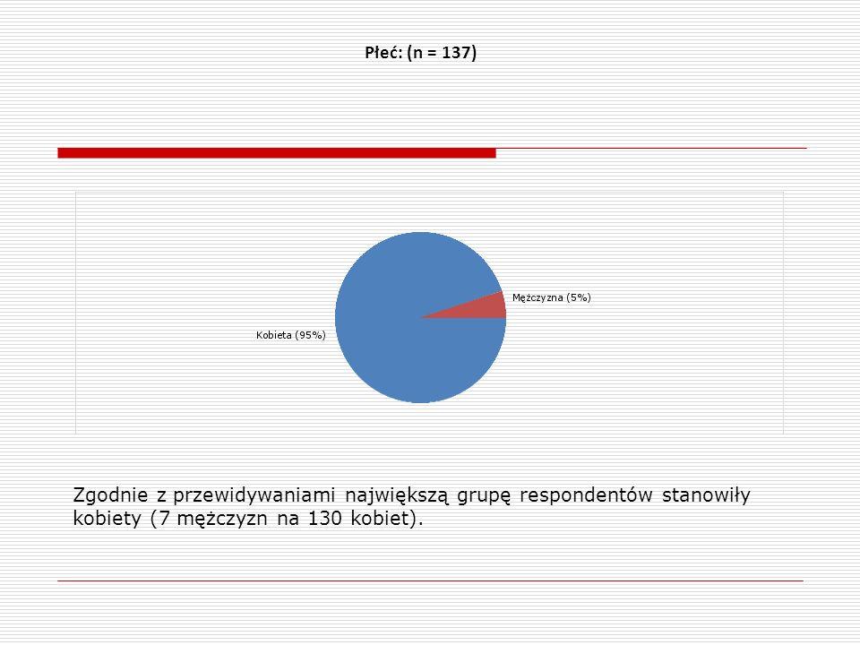 Płeć: (n = 137) Zgodnie z przewidywaniami największą grupę respondentów stanowiły kobiety (7 mężczyzn na 130 kobiet).