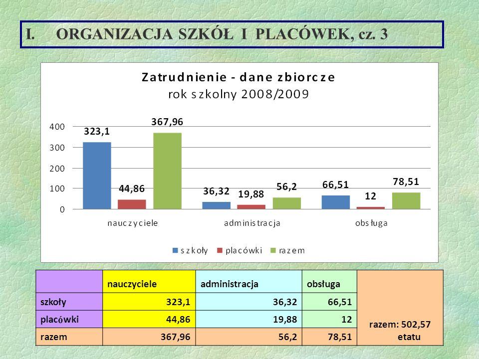 ORGANIZACJA SZKÓŁ I PLACÓWEK, cz. 3