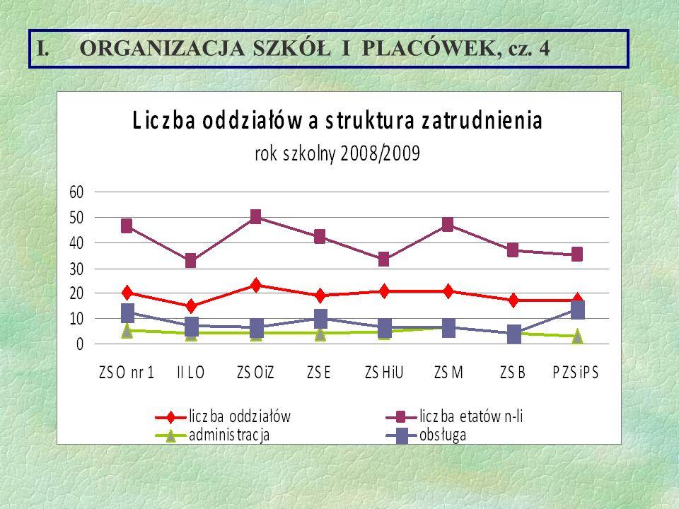 ORGANIZACJA SZKÓŁ I PLACÓWEK, cz. 4