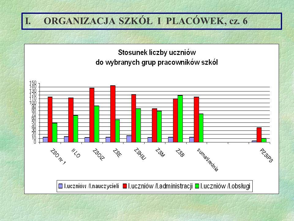 ORGANIZACJA SZKÓŁ I PLACÓWEK, cz. 6