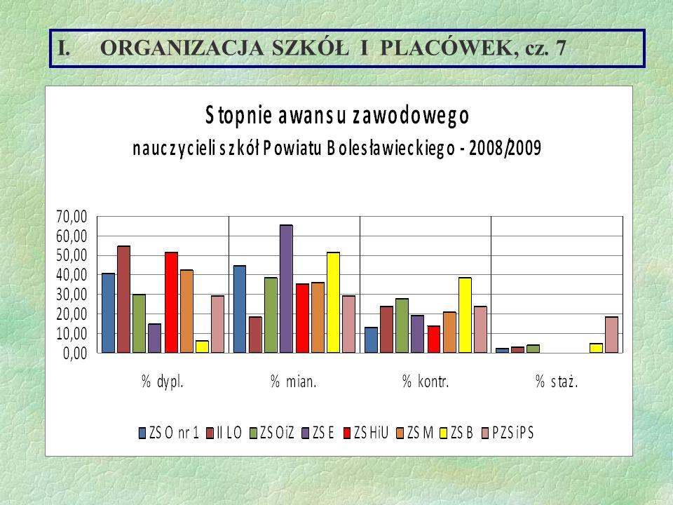 ORGANIZACJA SZKÓŁ I PLACÓWEK, cz. 7