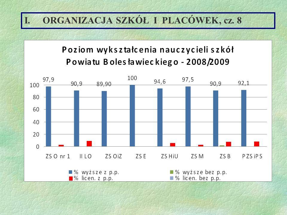 ORGANIZACJA SZKÓŁ I PLACÓWEK, cz. 8