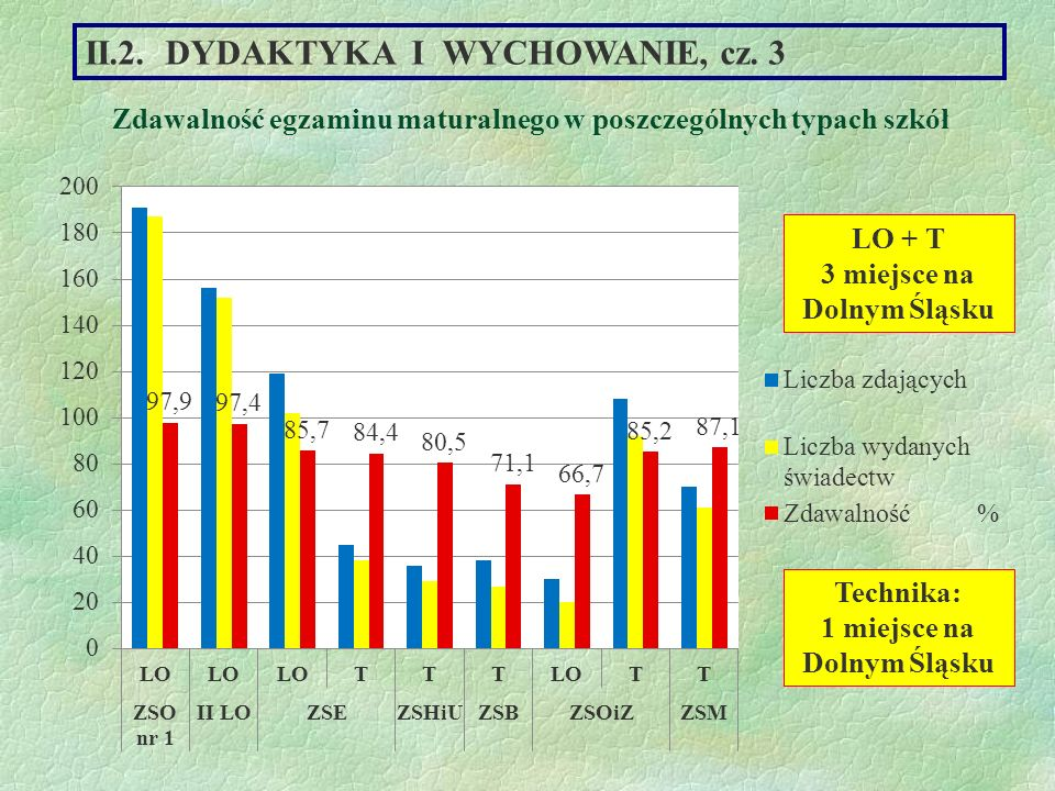 II.2. DYDAKTYKA I WYCHOWANIE, cz. 3