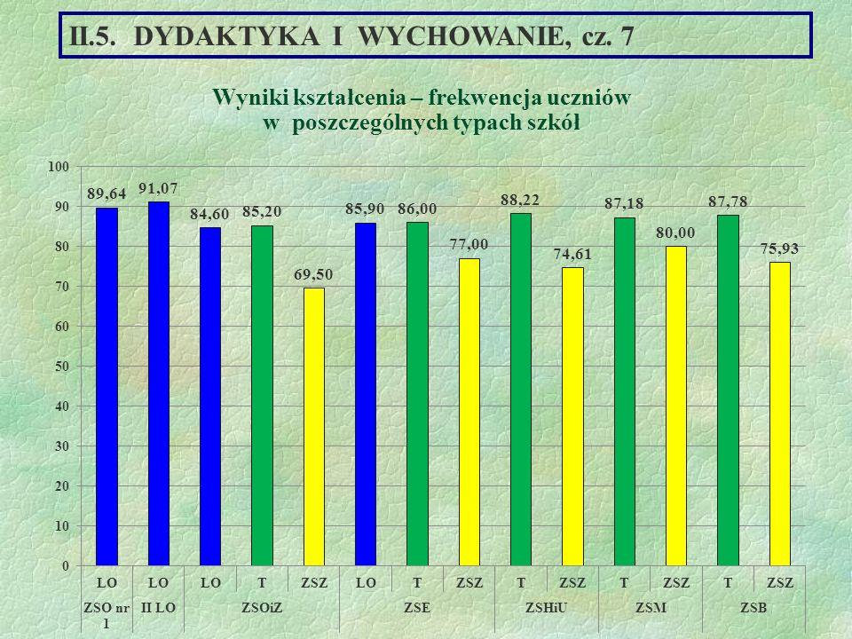 Wyniki kształcenia – frekwencja uczniów w poszczególnych typach szkół