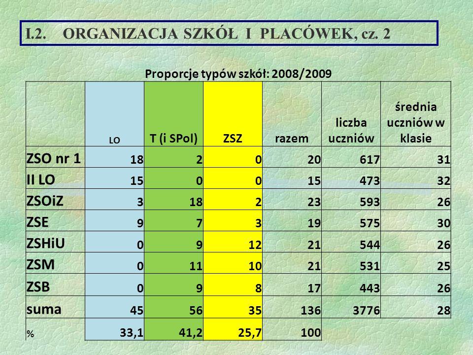 Proporcje typów szkół: 2008/2009 średnia uczniów w klasie