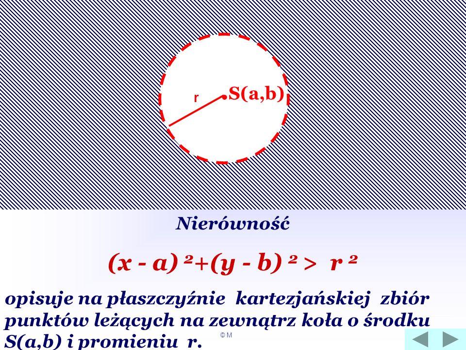 .S(a,b) (x - a) 2+(y - b) 2 > r 2 Nierówność