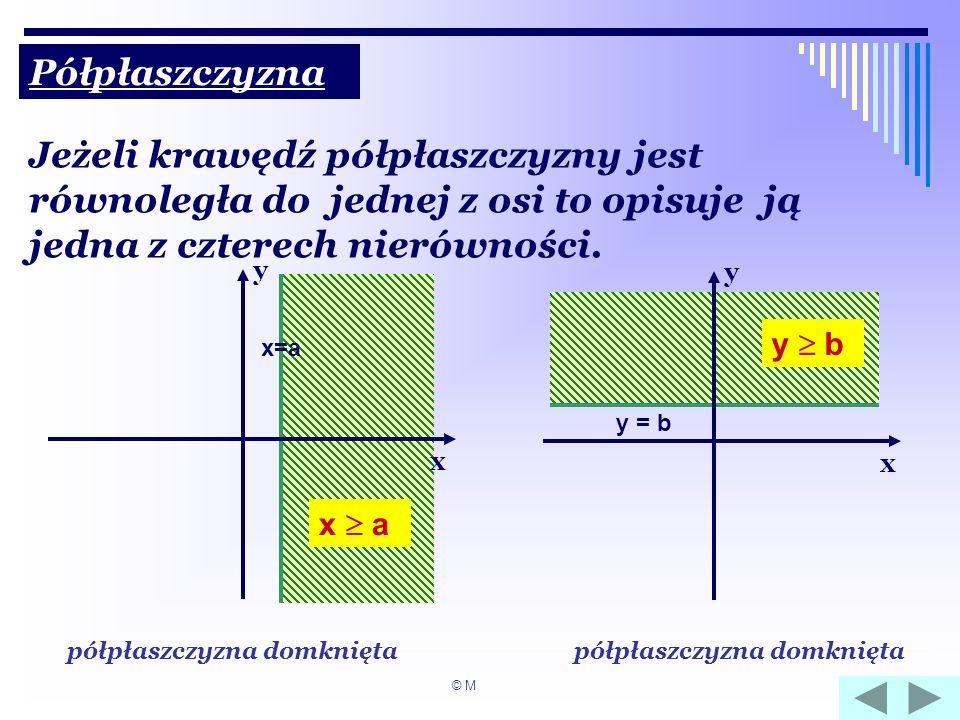 Półpłaszczyzna Jeżeli krawędź półpłaszczyzny jest równoległa do jednej z osi to opisuje ją jedna z czterech nierówności.