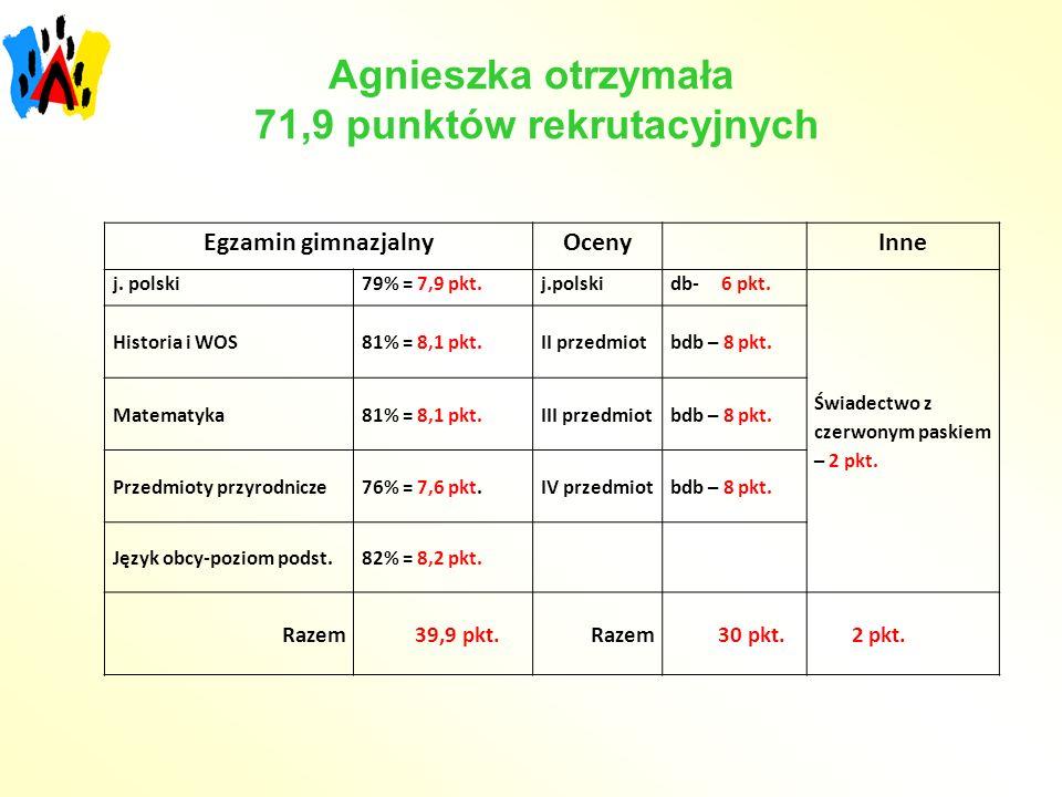 Agnieszka otrzymała 71,9 punktów rekrutacyjnych