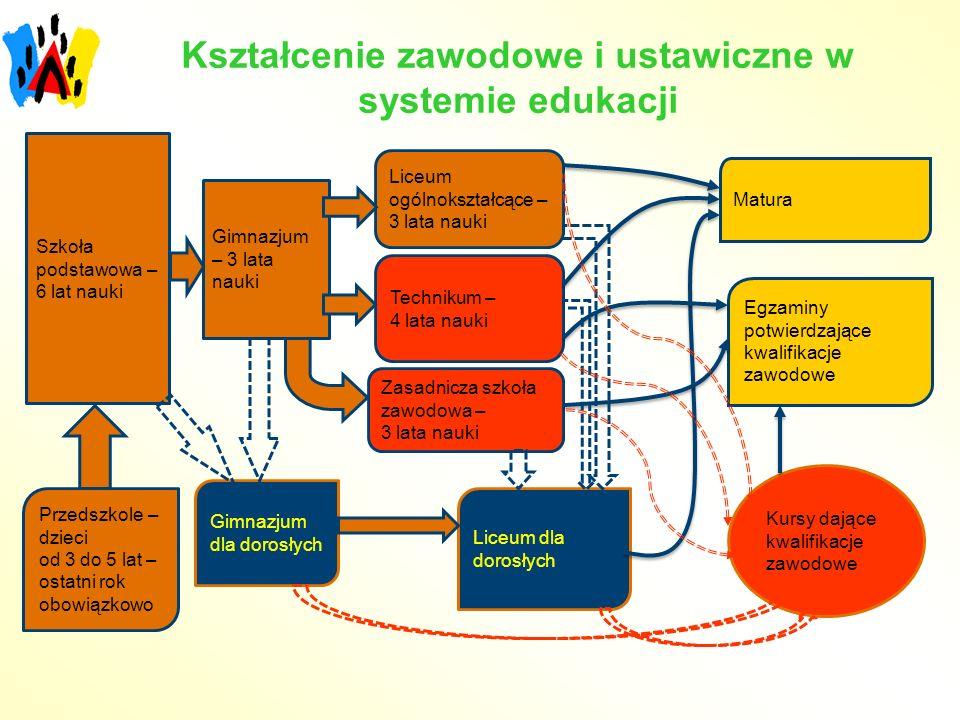 Kształcenie zawodowe i ustawiczne w systemie edukacji