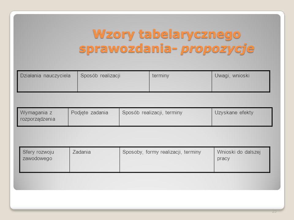 Wzory tabelarycznego sprawozdania- propozycje