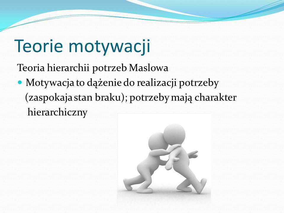 Teorie motywacji Teoria hierarchii potrzeb Maslowa