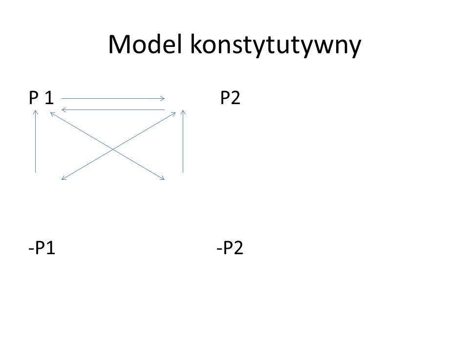 Model konstytutywny P 1 P2 -P1 -P2