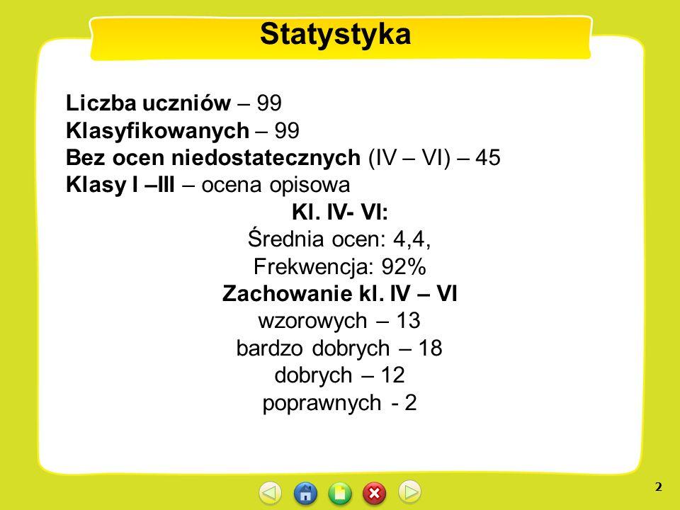 Statystyka Liczba uczniów – 99 Klasyfikowanych – 99