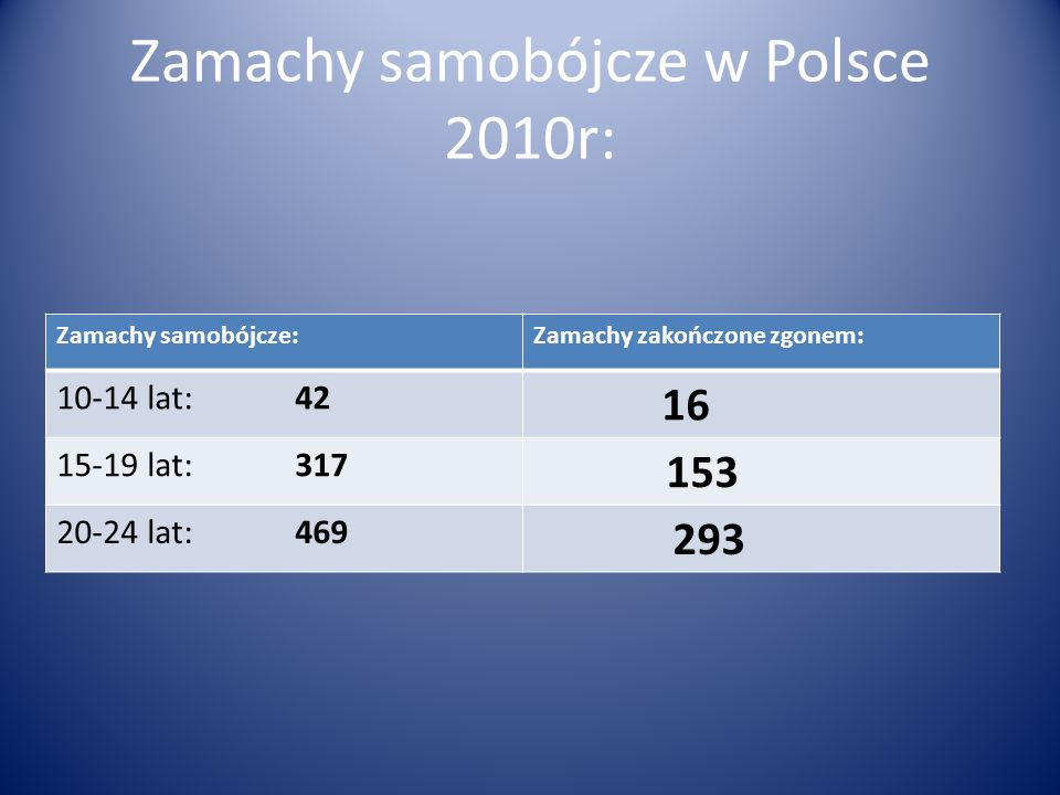 Zamachy samobójcze w Polsce 2010r: