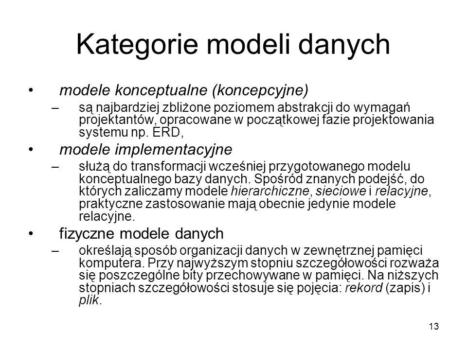 Kategorie modeli danych