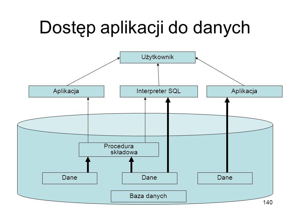 Dostęp aplikacji do danych