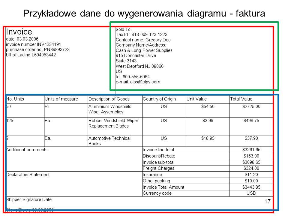 Przykładowe dane do wygenerowania diagramu - faktura