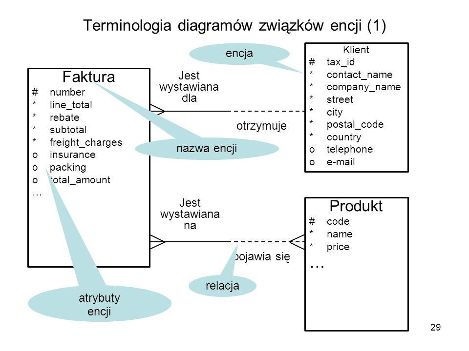 Terminologia diagramów związków encji (1)