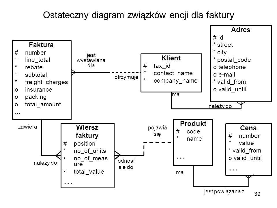 Ostateczny diagram związków encji dla faktury