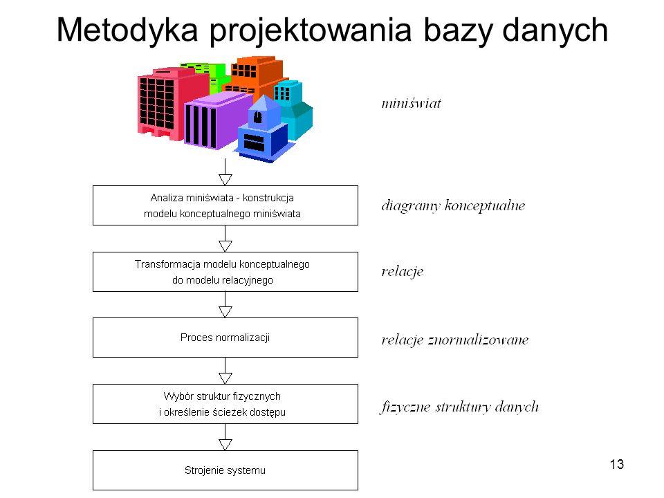 Metodyka projektowania bazy danych