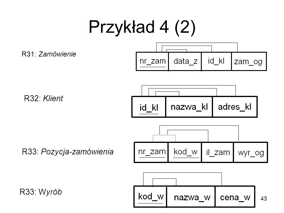 Przykład 4 (2) R32: Klient R33: Pozycja-zamówienia R33: Wyrób