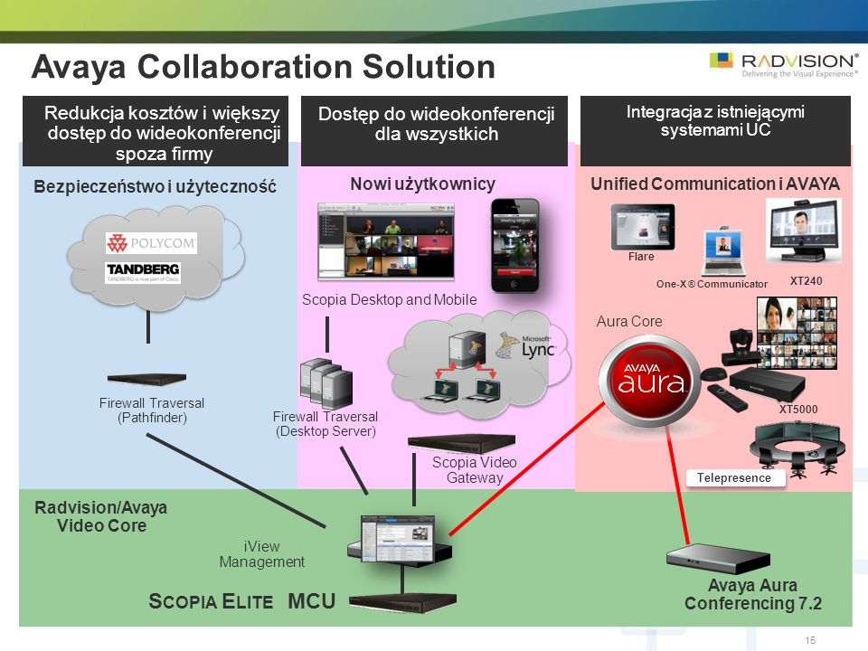 Avaya Collaboration Solution